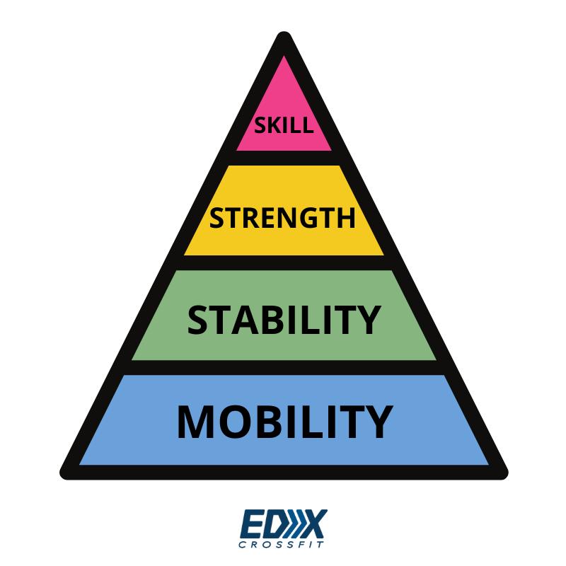 EDX CrossFit