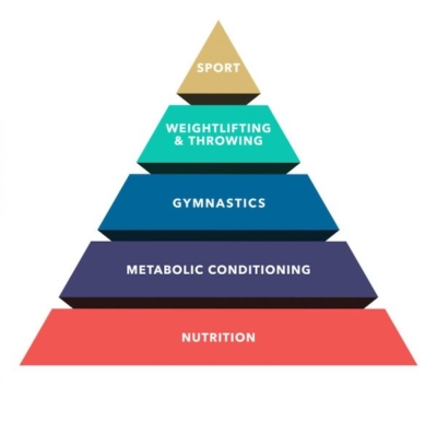 Theoretical-Hierarchy-of-Development-credit-crossfit.com-Rhapsody-Fitness