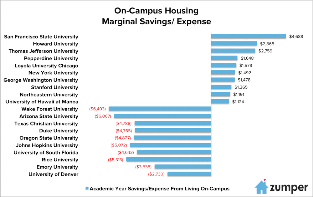 Should You Live Off Campus? Ranking The Best And Worst Deals