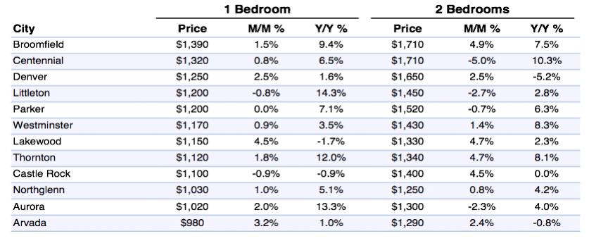 Astounding Average Rent Prices In Denver Co Price Trends Medians Download Free Architecture Designs Ferenbritishbridgeorg