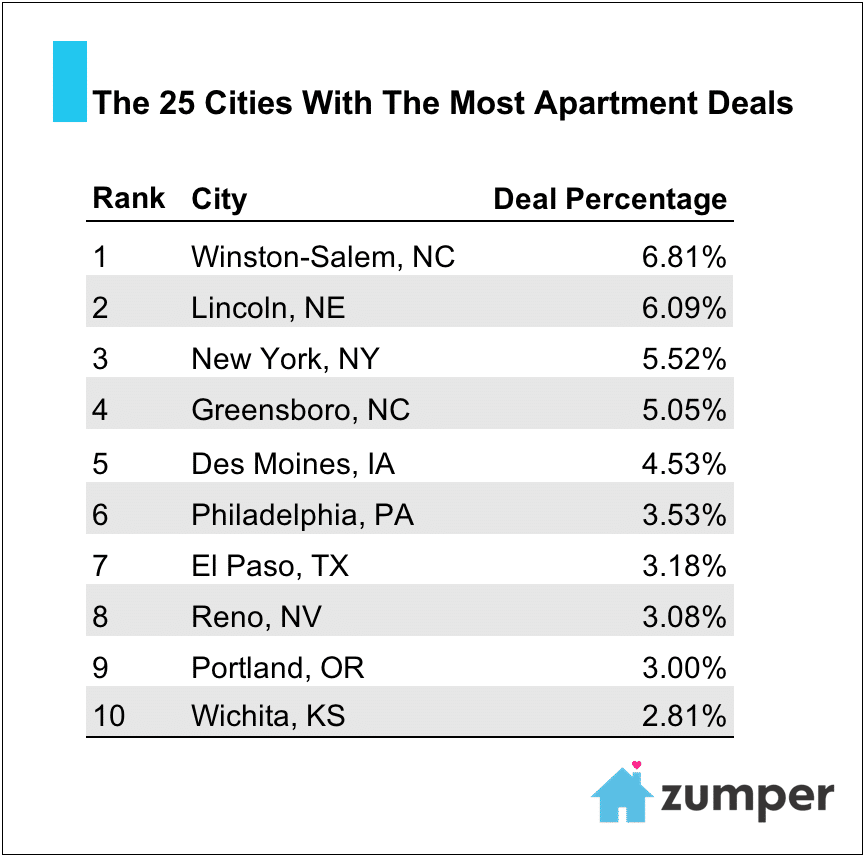 The 25 Cities With the Most Apartment Deals