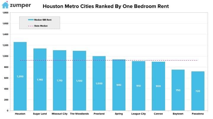 Houston Metro Report: March 2018