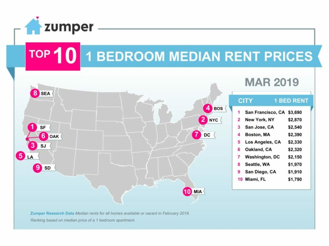 Superb Zumper National Rent Report March 2019 Beutiful Home Inspiration Cosmmahrainfo