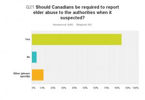Chart_Q21_161214_ReportElderAbuse