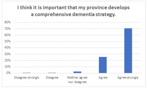Poll Chart_I think important..dementia strategy
