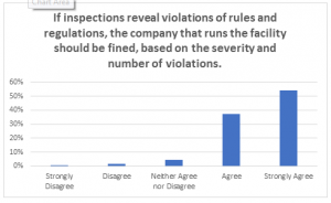 Poll Chart_If inspections reveal_LTC