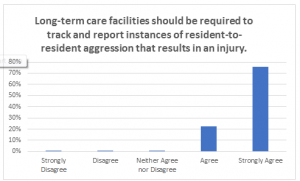 Poll Chart_LTC facilities should track and report