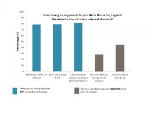 Graph1 Best Interest Standard