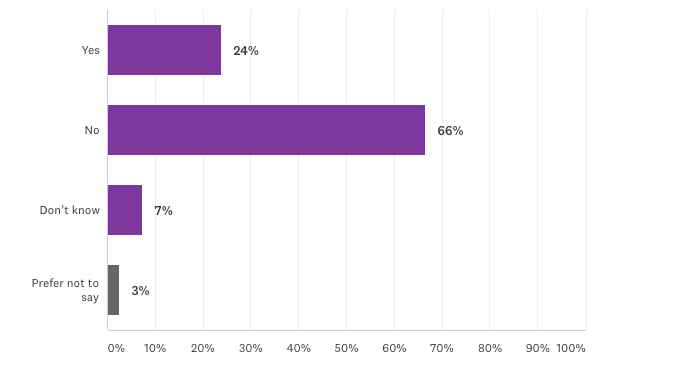 24% of CARP survey respondents indicate that they've experienced harm from a financial institution or advisor