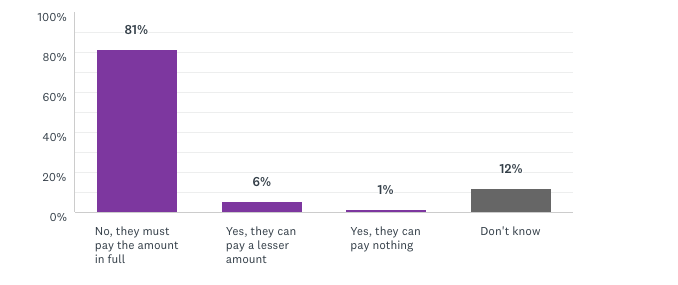 81% believe the firm should be required to pay the investor the full amount recommended by the Ombuds Office.