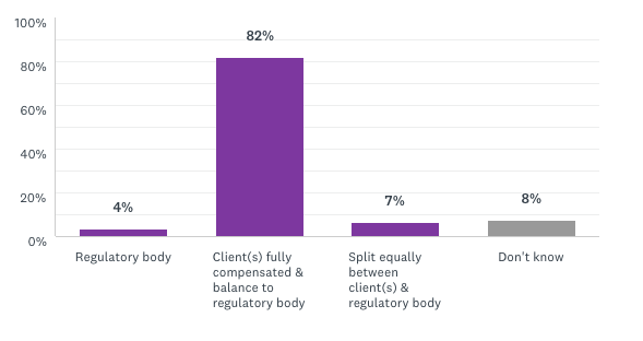 82% believe that investors should be fully compensated for their losses; any balance should go to the regulatory body.