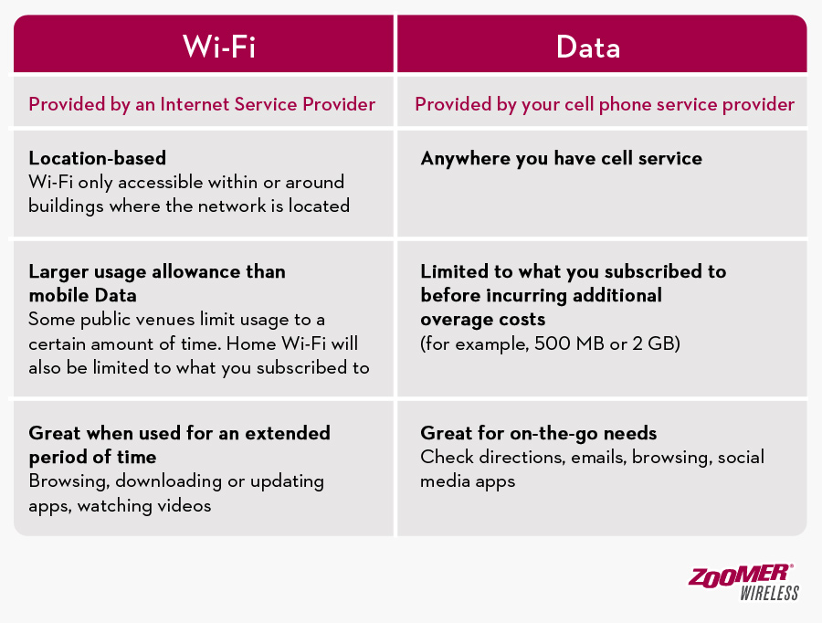 Table comparing the main differences between Wi-Fi and Data