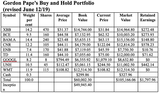 Gordon Pape's Buy and Hold Portfolio (revised June 12/19).