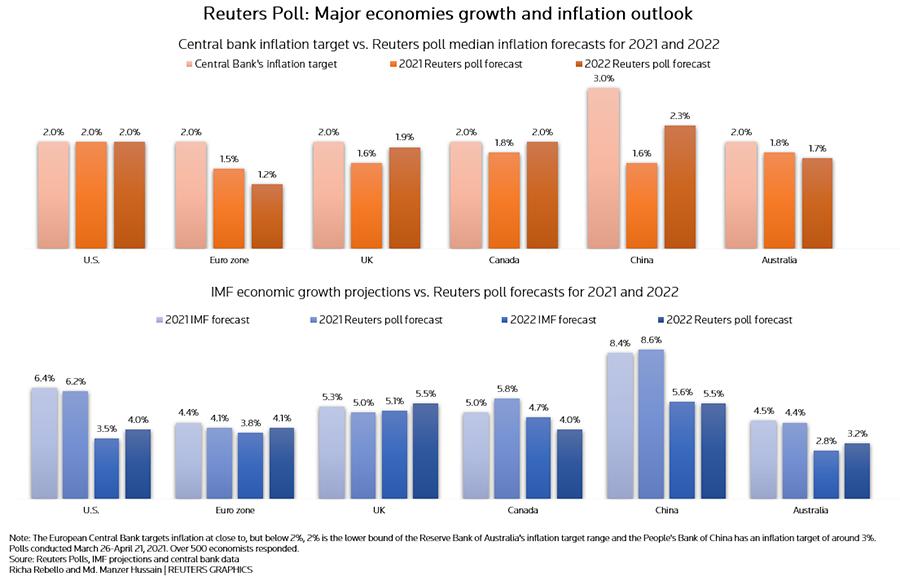 Money - Reuters Poll