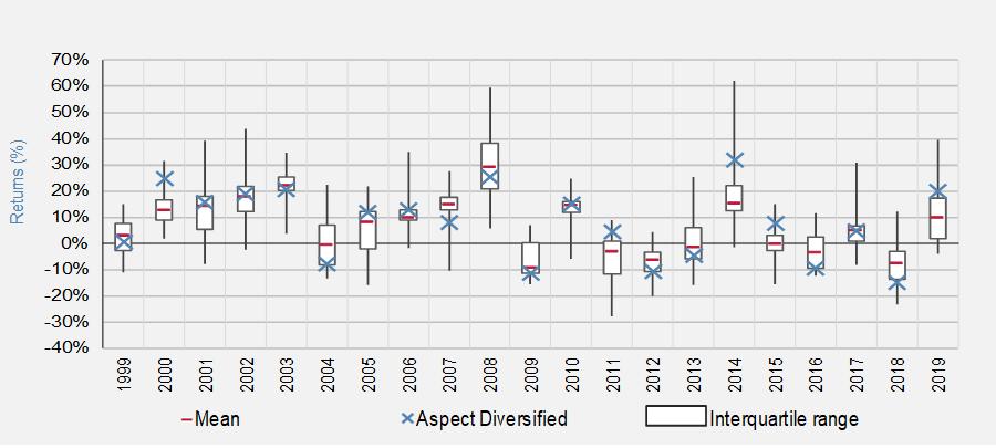CTA Representative industry range of returns - 1999 to 2019.PNG