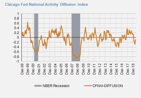 Chicago FED Diffusion.png