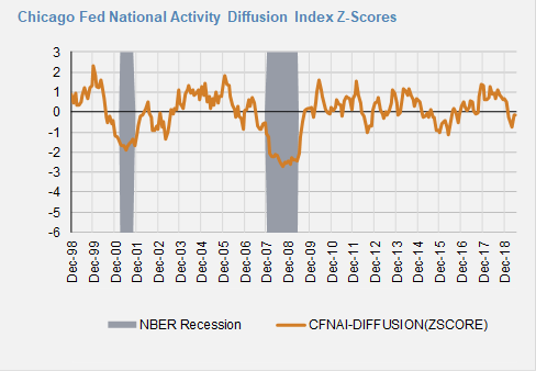 Chicago Fed Diffusion 2.png