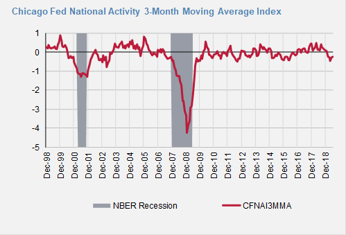 FED National Activity.png