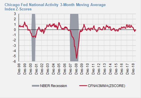 FED National Activity2.png