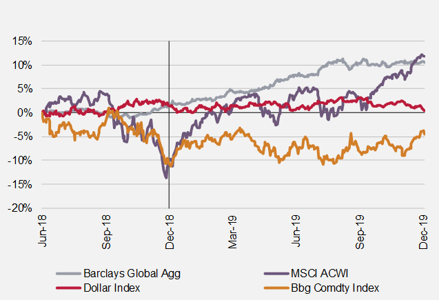 Major Asset Class Performance - H2 2019 to 2019.PNG