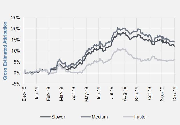 Trend Following Speeds in Bonds.PNG
