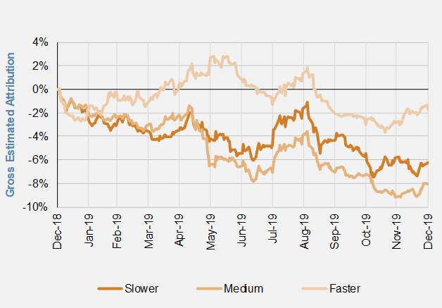 Trend Following Speeds in Energies.PNG