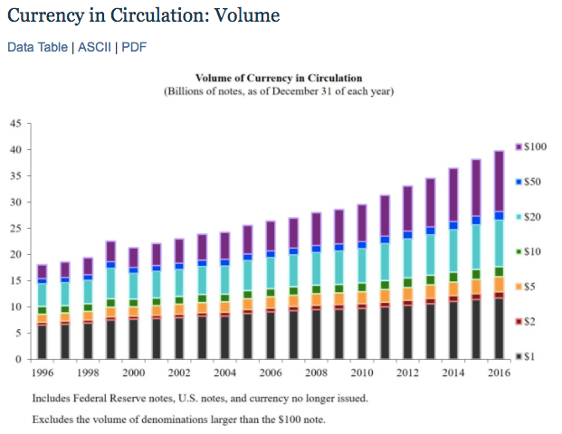 """USA Table: """"Currency in Circulation: Volume"""" (Federal Reserve System, Aug 2017)"""