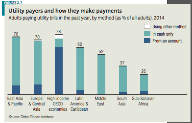 Snippet from World Bank Global Findex (p. 33)  'Utility payers and how they make payments'