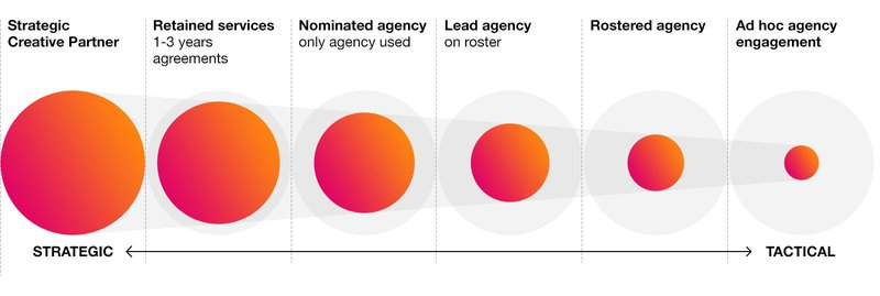 agency-involvment-diagram