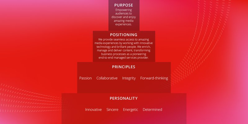 red-bee-brand-strategy-dna-thumb-landscape.jpg