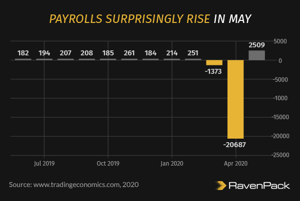 Payrolls Surprisingly Rise in May