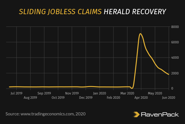 Sliding Jobless Claims Herald Recovery