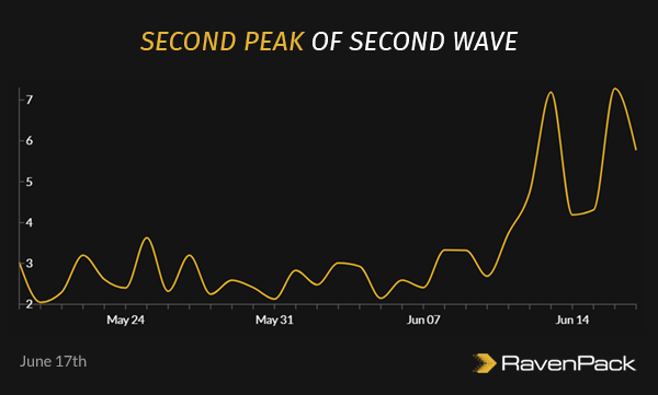Renewed Second Wave Fears