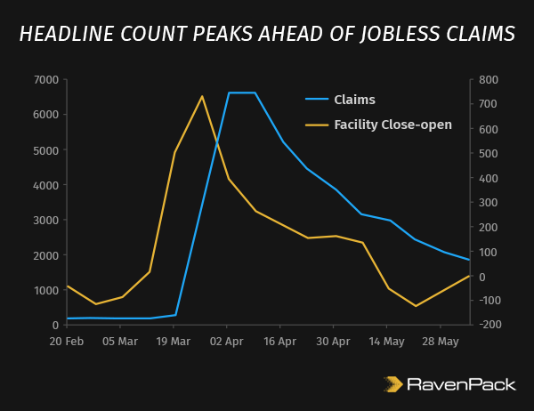 Facilities Open Close Ahead of Jobless Claims