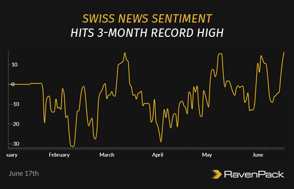 Coronavirus news sentiment in Switzerland