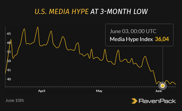 U.S. Media Hype at 3-Month Low