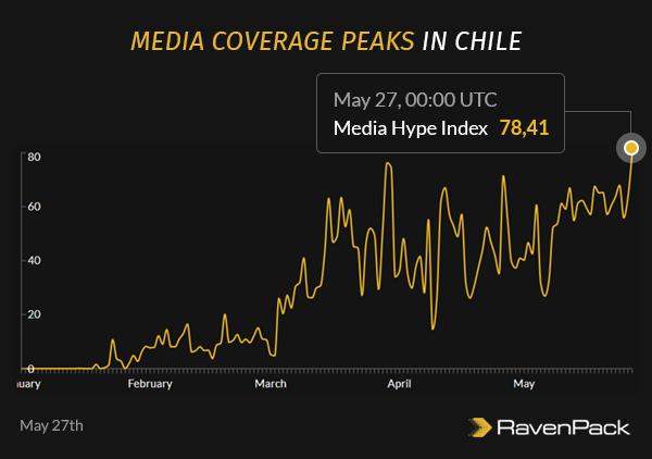 Chile Media Coverage High