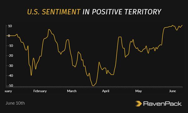 U.S. Sentiment in Positive Territory