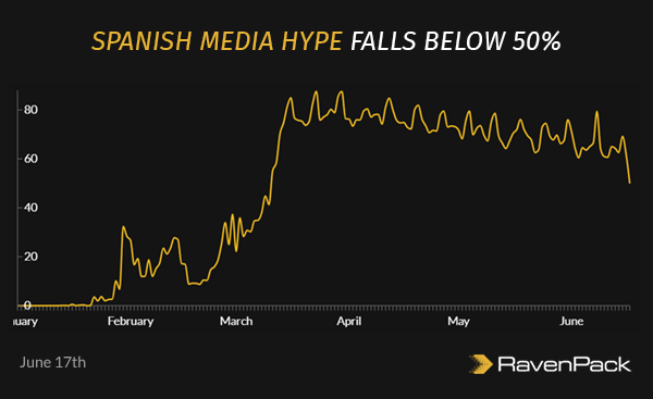 Media Hype in Spain
