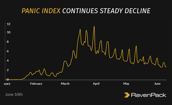Panic Index Continues Steady Decline