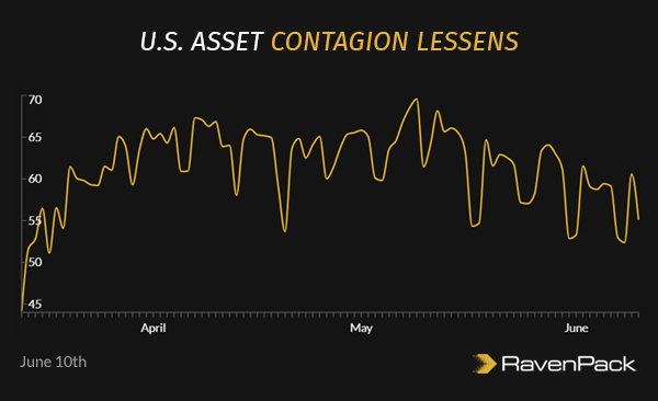 U.S. Asset Contagion Lessens