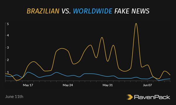 Brazilian vs. Worldwide Fake News
