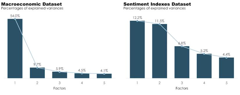 Macroeconomics Forecasting