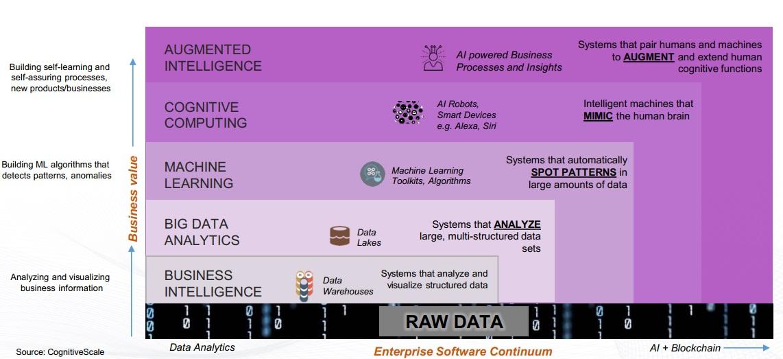 Real AI and Big Data