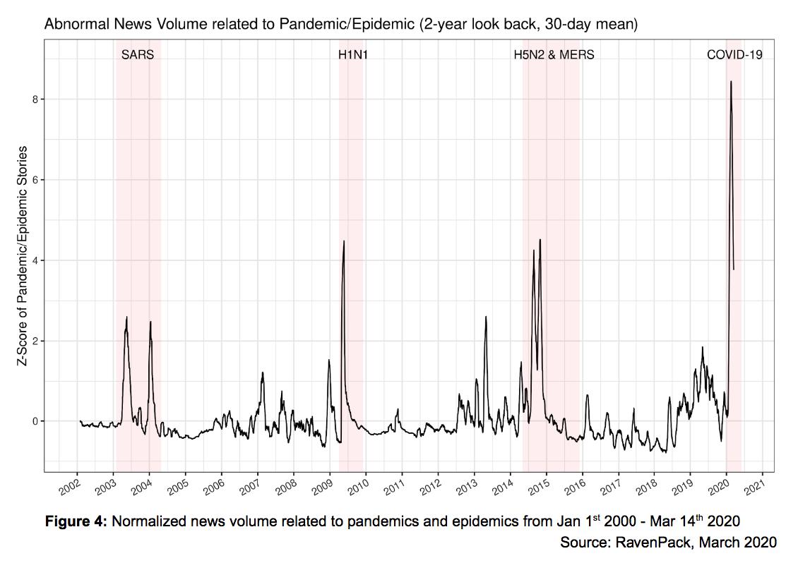 Abnormal News Volume Pandemic Epidemic