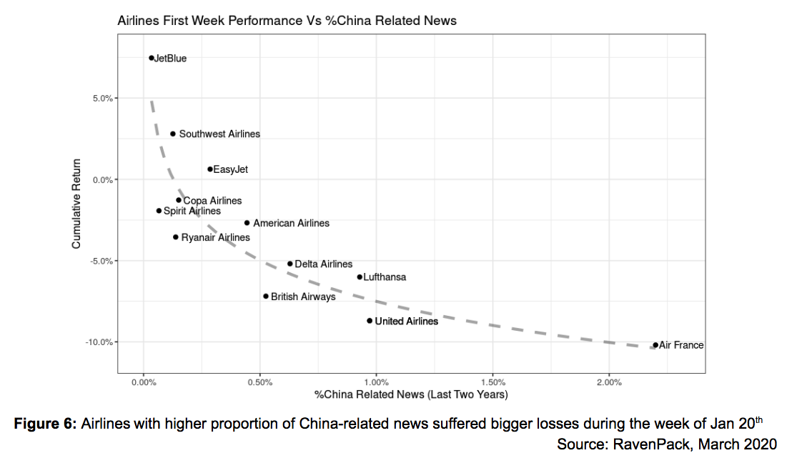Airlines First Week Performance Vs %China Exposure