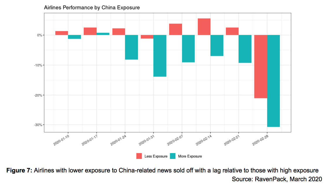 Airlines Performance by China Exposure