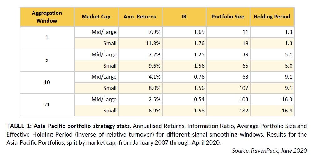 Asia-Pacific portfolio strategy stats