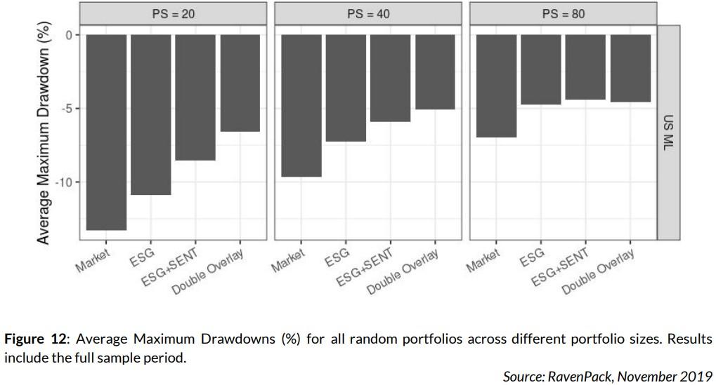 Average Maximum Drawdowns