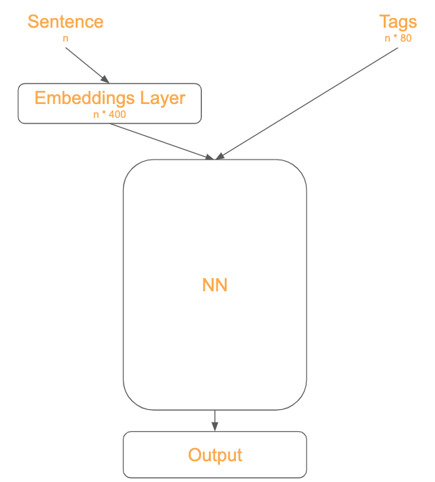 embeddings-enhanced-annotator
